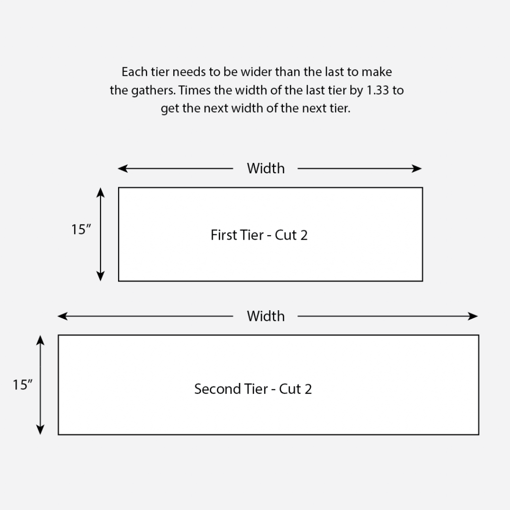 Each tier needs to be wider than the last to make the gathers. Times the width of the last tier by 1.33 to get the next width of the next tier.
